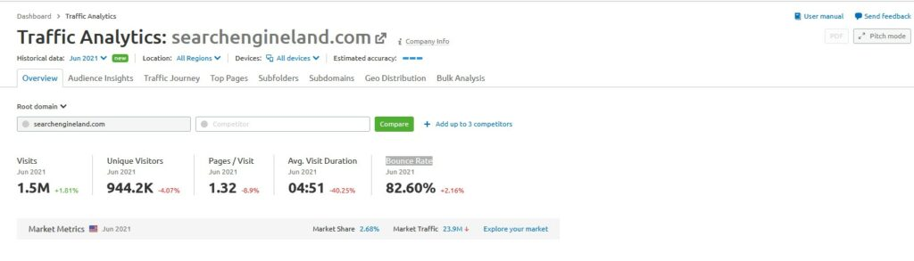Determine the source of a website's traffic using Semrush Traffic Analytics Tool Guide to Semrush Traffic Analytics Tool